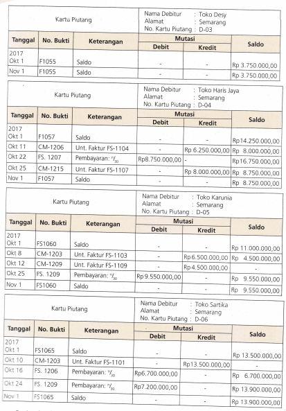 Konfirmasi Saldo Piutang (Contoh Soal Surat, Jenis Konfirmasi, Pelaporan)
