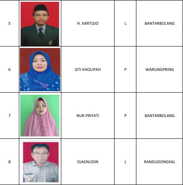 1 H Mukhtarudin, 2 Tezar Maknun SE, 3 Eka Uswati SE, 4 Pajari, 5 H Kartojo, 6 Siti Kholipah, 7 Nur Priyati, 8 Djaenudin