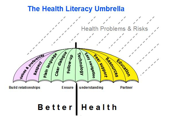 degree well-being literacy