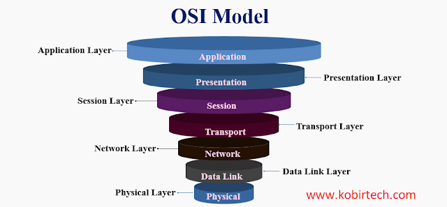 CCNA Introduction - Lecture 2 - OSI Model