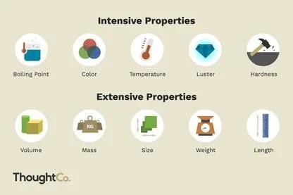 propiedades intensivas y extensivas de la materia ejemplos dibujados