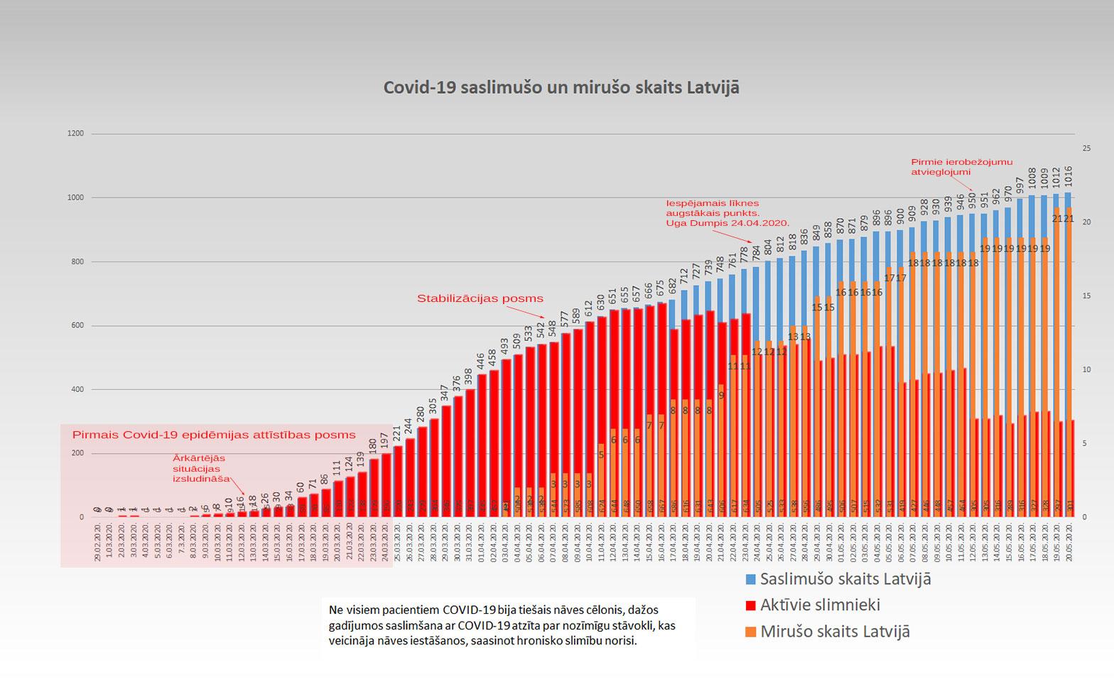 Grafiks ar Covid-19 saslimušo un mirušo skaitu valstī 20.5.2020.