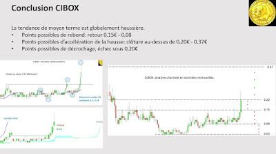 Analyse technique Faut-il acheter # CIBOX $CIB  [11/01/18]