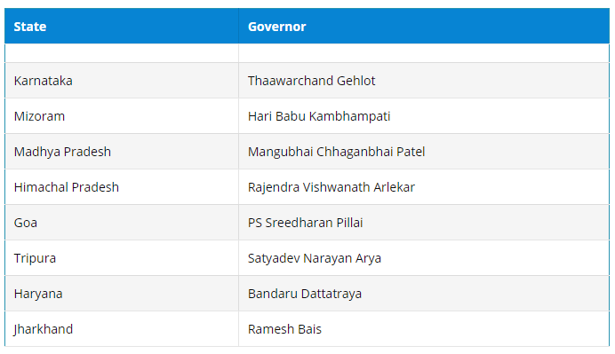 8 New Governors In India Updated List New Governor Today 2021 Download List