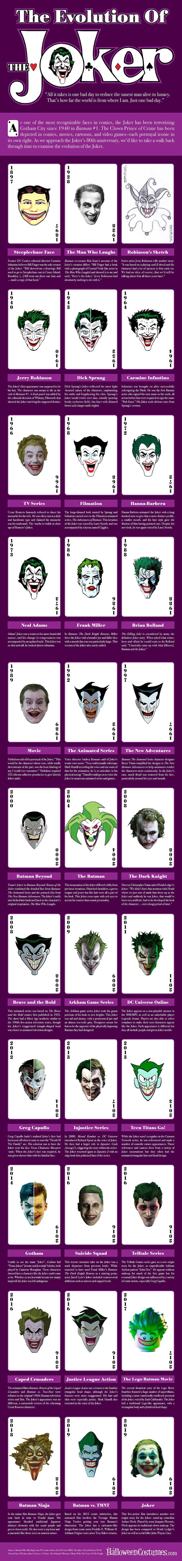 The Evolution of the Joker #infographic