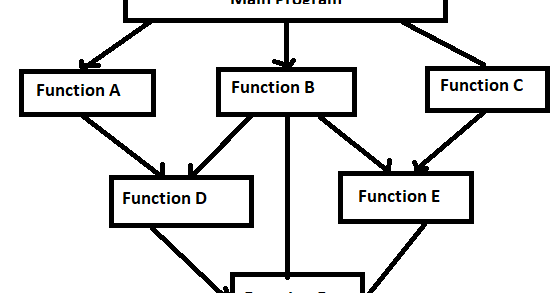 Fundamental of Object Oriented Programming ~ Computer
