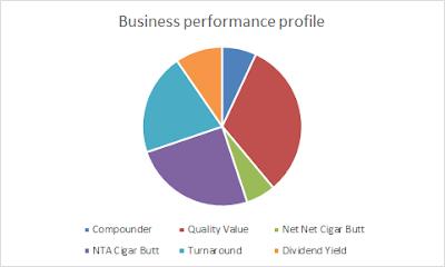 My portfolio investment type profile