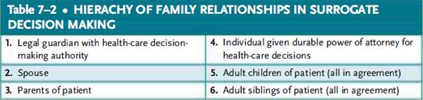 hierachy of family relationships