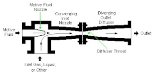 Pompa injector