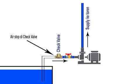 Dengan menggunakan check valve pompa tidak akan sering dipancing, air dari toren tidak akn kembali lagi ke ground tank