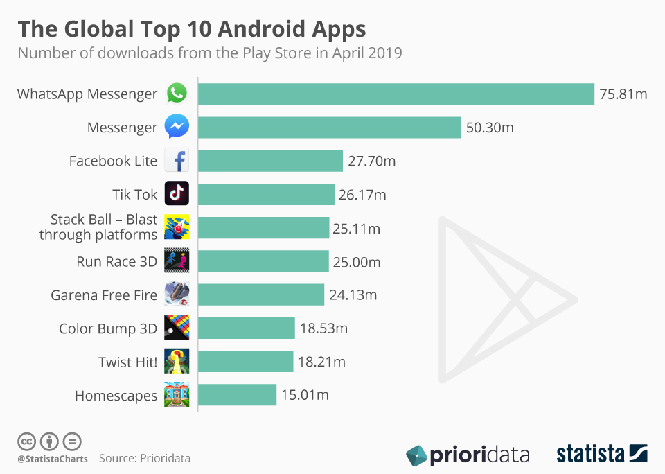 Most Used Apps of 2019 Worldwide #infographic