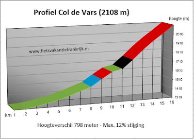 Profiel beklimming Col de Vars in Alpen