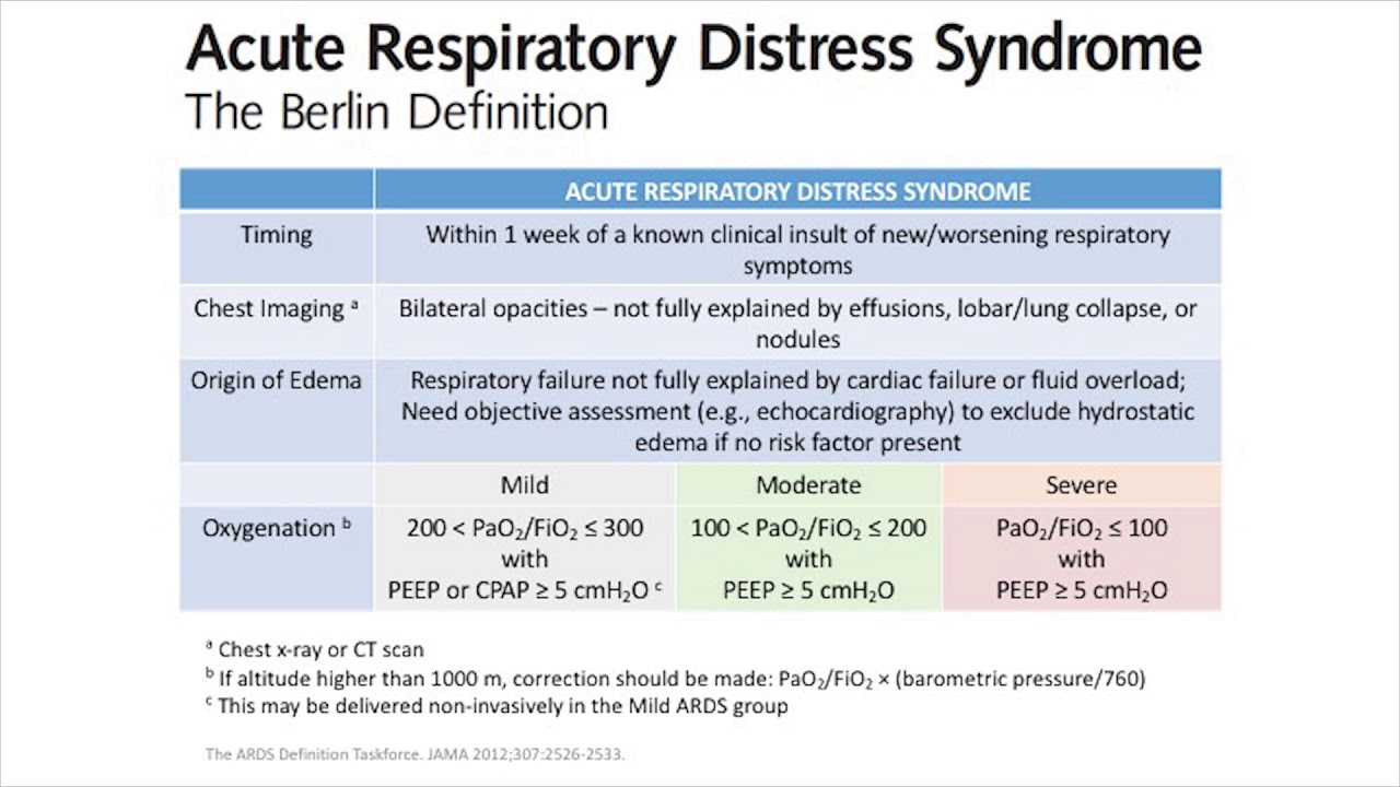 Nursing Care Plan for Acute Respiratory Distress Syndrome ...
