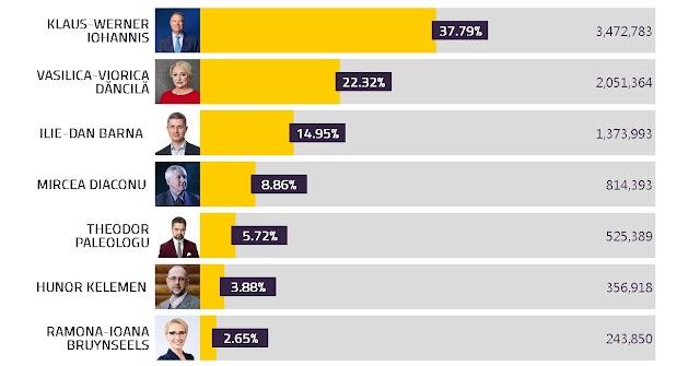 Analiză comparativă a rezultatelor alegerilor prezidențiale față de europarlamentare. Cine a câștigat și cine a pierdut voturi