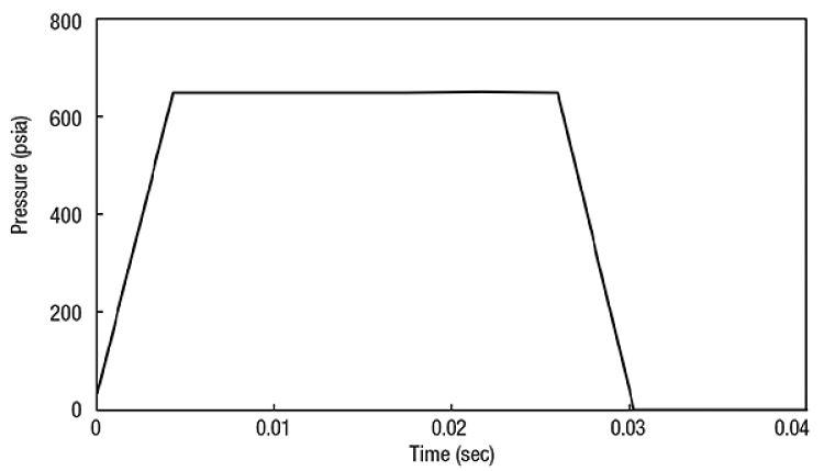 Gráfico de cambio de presión debido al golpe de ariete