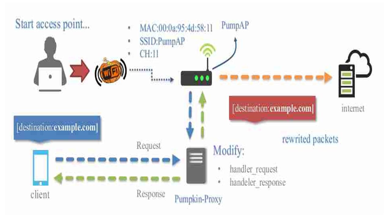 WiFi-Pumpkin v0 8 7 – framework para ataque de punto de
