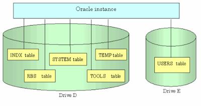 Oracle Database ile Yapılmış Bir Projenin Kurulum (Installation-Delta) Scriptlerini Ayrıştırmak