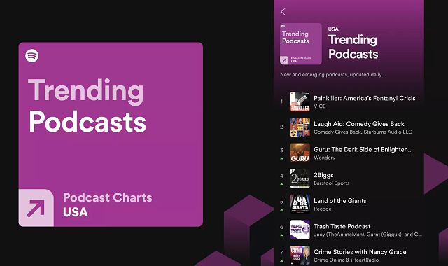 Spotify introducing podcast charts