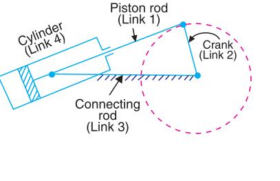 Working Of Oscillating Cylinder Mechanism