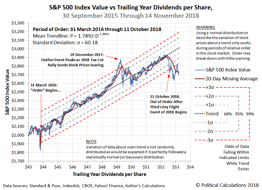 S&P 500 Index Value vs Trailing Year Dividends per Share, 30 September 2015 Through 14 November 2018, with Relative Period of Order from 31 March 2016 Through 11 October 2018