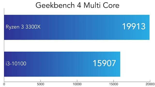 So sánh Intel Core i3-10100 và AMD Ryzen 3300X - Geekbench 4 đa nhân