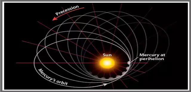 What is General Theory of Relativity
