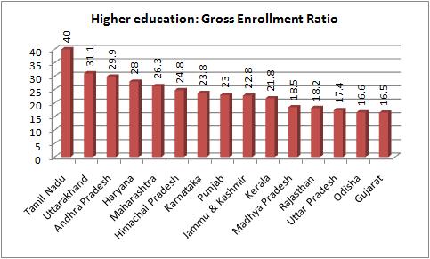 Gujarat's lag in higher education