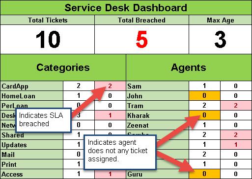 Help Desk Ticket Categories Best Home Design 2018
