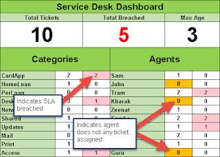 Help Desk Report