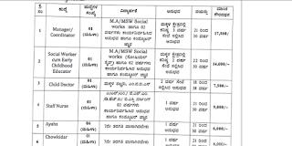 Jobs in Karnataka- Women and Child Department