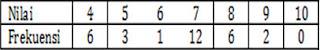 Contoh Soal Statistika SMP Kelas 9 Gambar 2