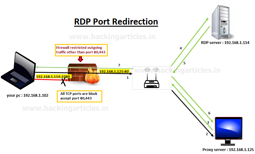 Comprehensive Guide to Port Redirection using Rinetd