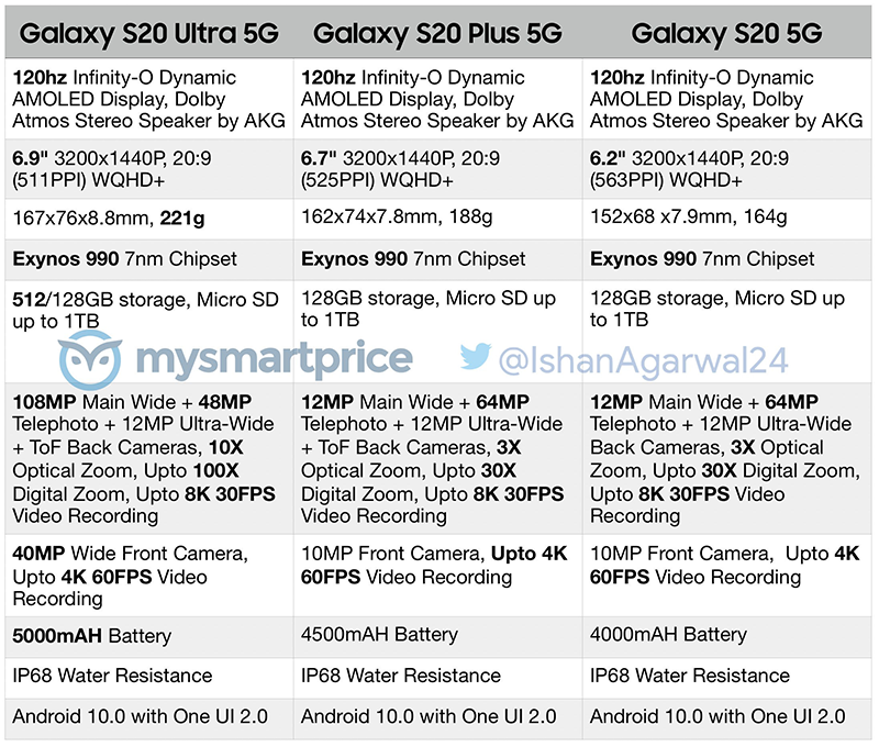 Alleged full specs of the S20 series
