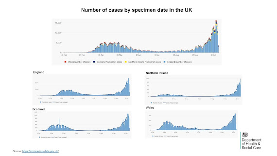 121020 Cases by specimen date UK