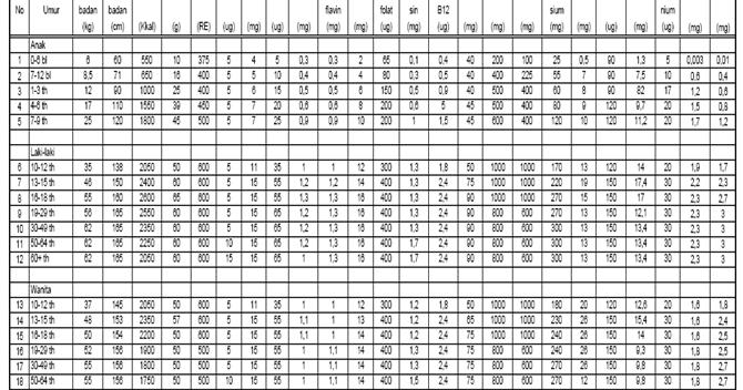 Rumus IMT (Indeks Massa Tubuh) dan Contoh Perhitungnya