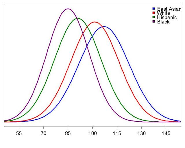 IQ+bell+curve+four+races.jpeg