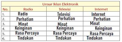 unsur-unsur iklan elektronik pada radio, televisi, dan internet