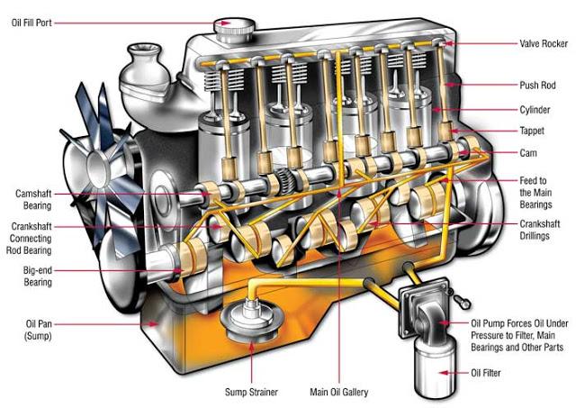 كتاب دورة التزييت في المحرك البنزين بالسيارة مجانآ Pdf