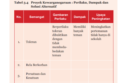 Soal dan Jawaban Tabel 3.4 Proyek Kewarganegaraan : Perilaku, Dampak dan Solusi alternatif, PKN Kelas 7