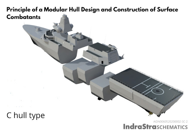 Principle of a Modular Hull Design and Construction of a Surface Combatants / IndraStra Schematics