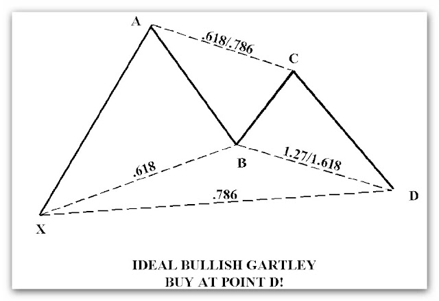 ideal+bulish+gartley.jpg