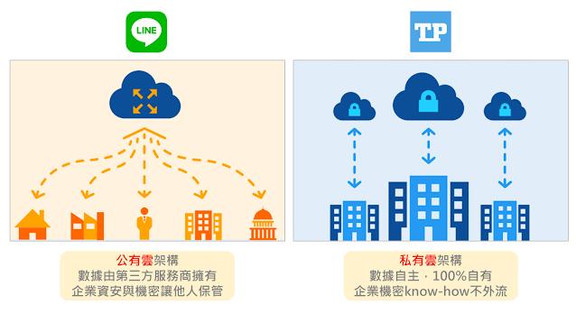 <TP辦公通的私有雲架構,還給企業數據主權>
