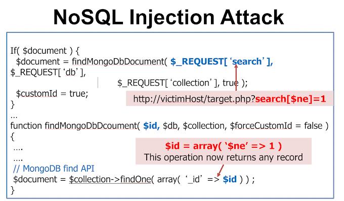 NoSQL Injection Saldırıları