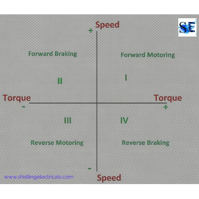 What is Quadrant Diagram, Explain The Quadrant Diagram For Hoist Drive System, Sign Convention Of Speed Torque