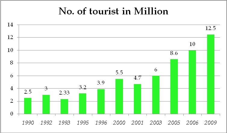 Management Guru Egypt Vs Turkey As Tourist Destinations