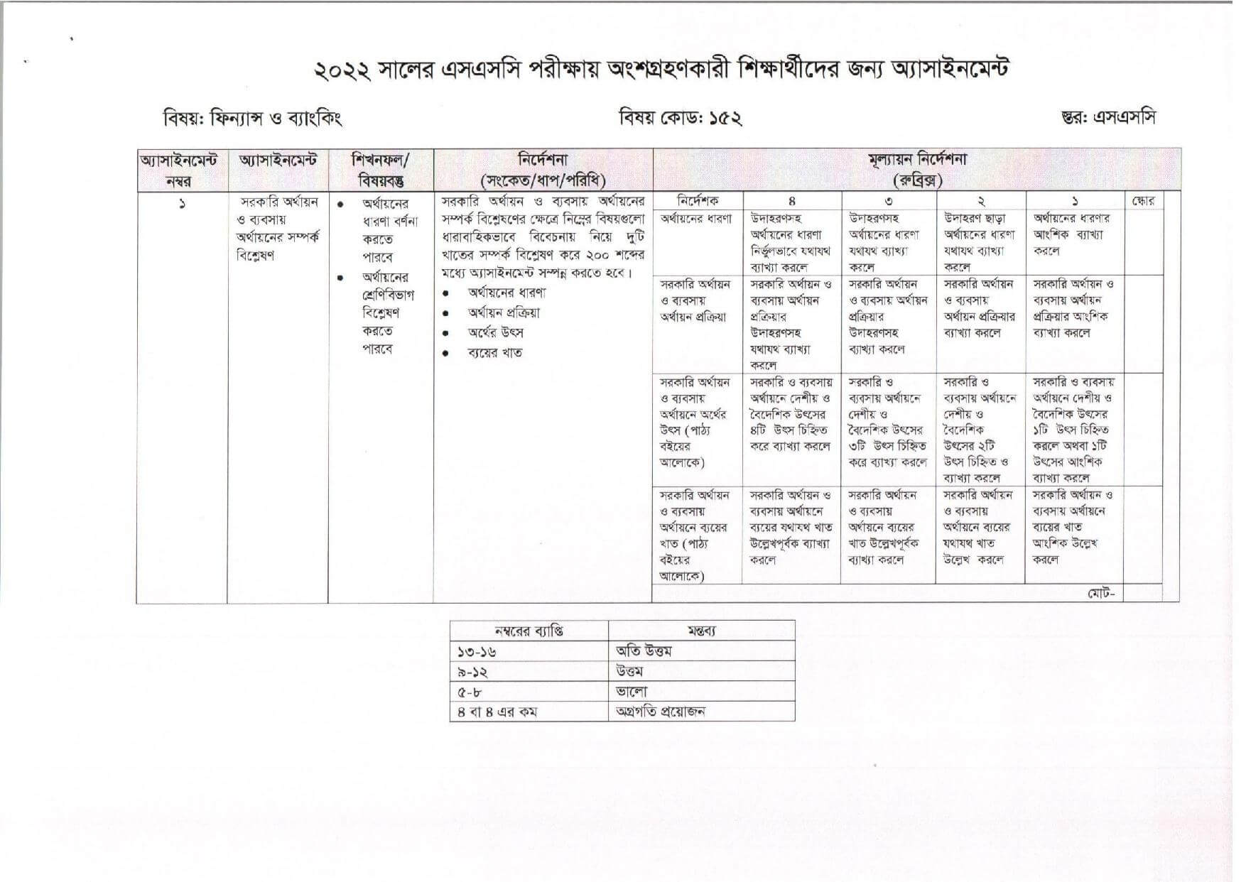 SSC Finance and Banking Assignment 5th Week