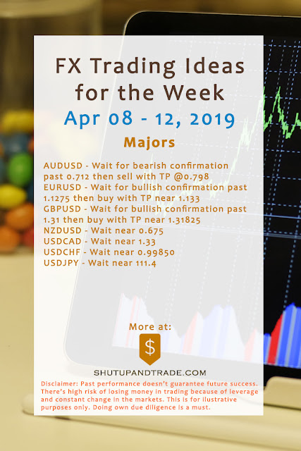 Forex Trading Ideas for the Week | Apr 8 - Apr 12, 2019