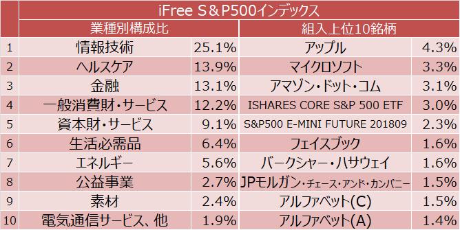 iFree S&P500インデックス 業種別構成比と組入上位10銘柄