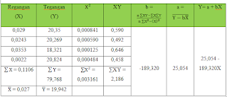 Tabel 2. Regresi Kawat 15 cm
