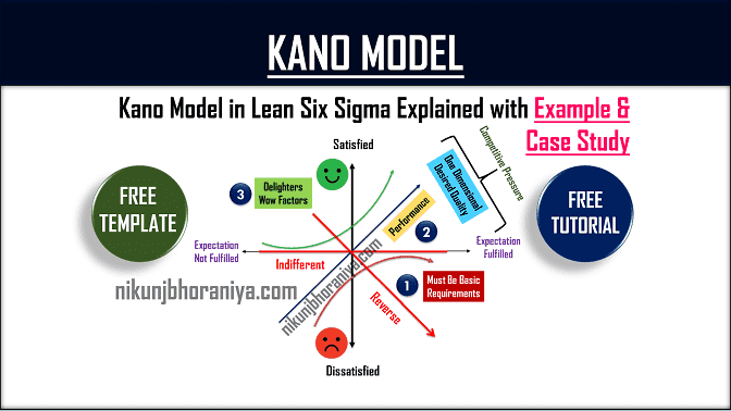 Kano Model in Six Sigma PDF  Example & PPT Template